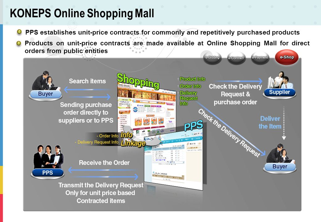 KONEPS Online Shopping Mall