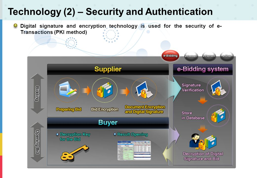 Technology (2) – Security and Authentication