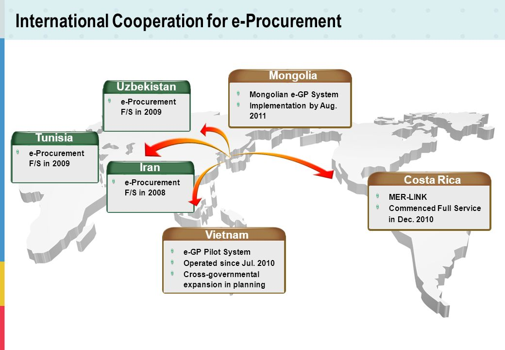 International Cooperation for e-Procurement