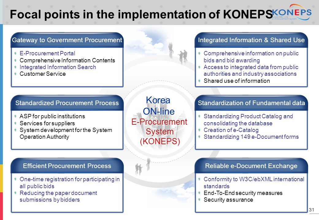 Focal points in the implementation of KONEPS