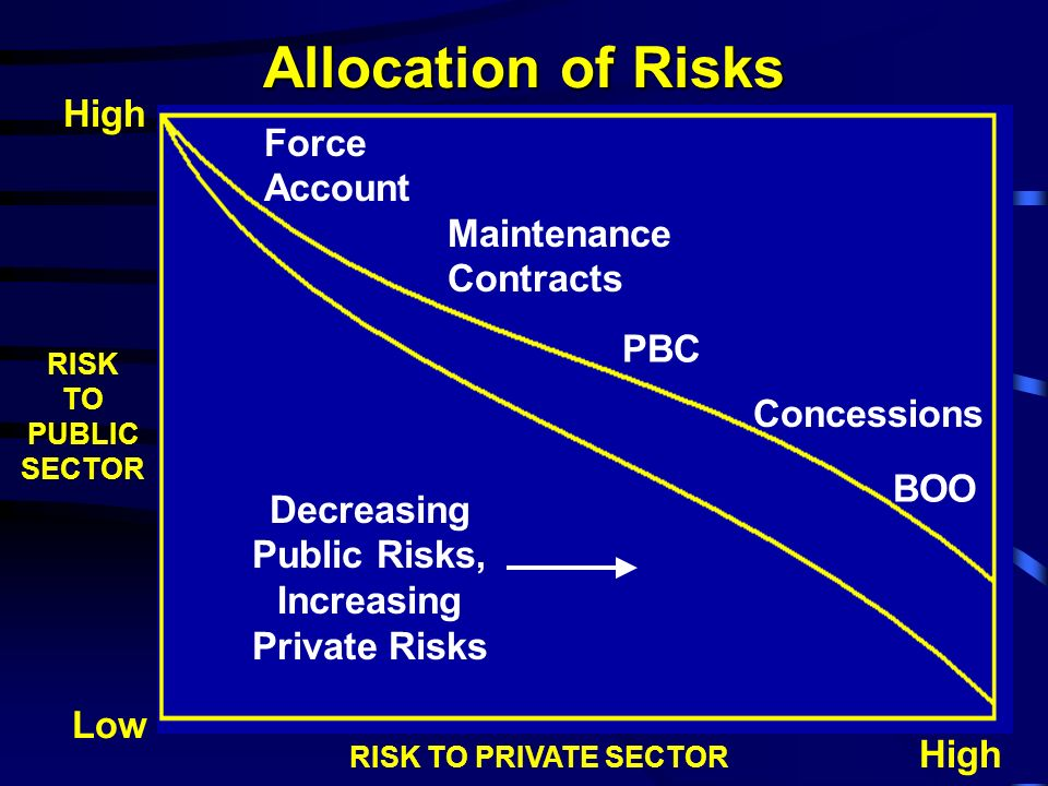 Decreasing Public Risks, Increasing Private Risks