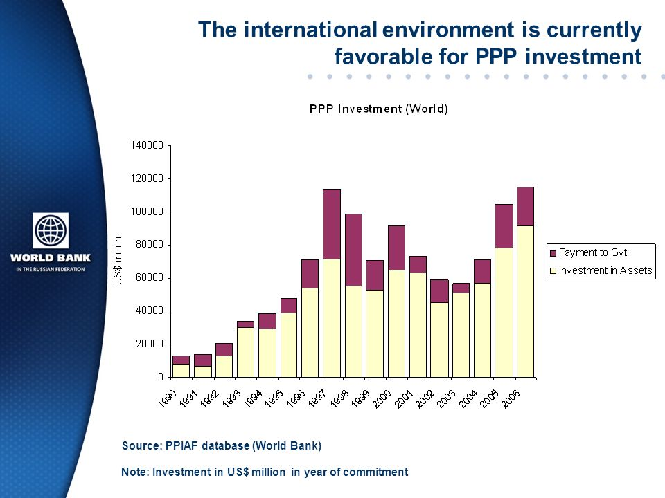 The international environment is currently favorable for PPP investment
