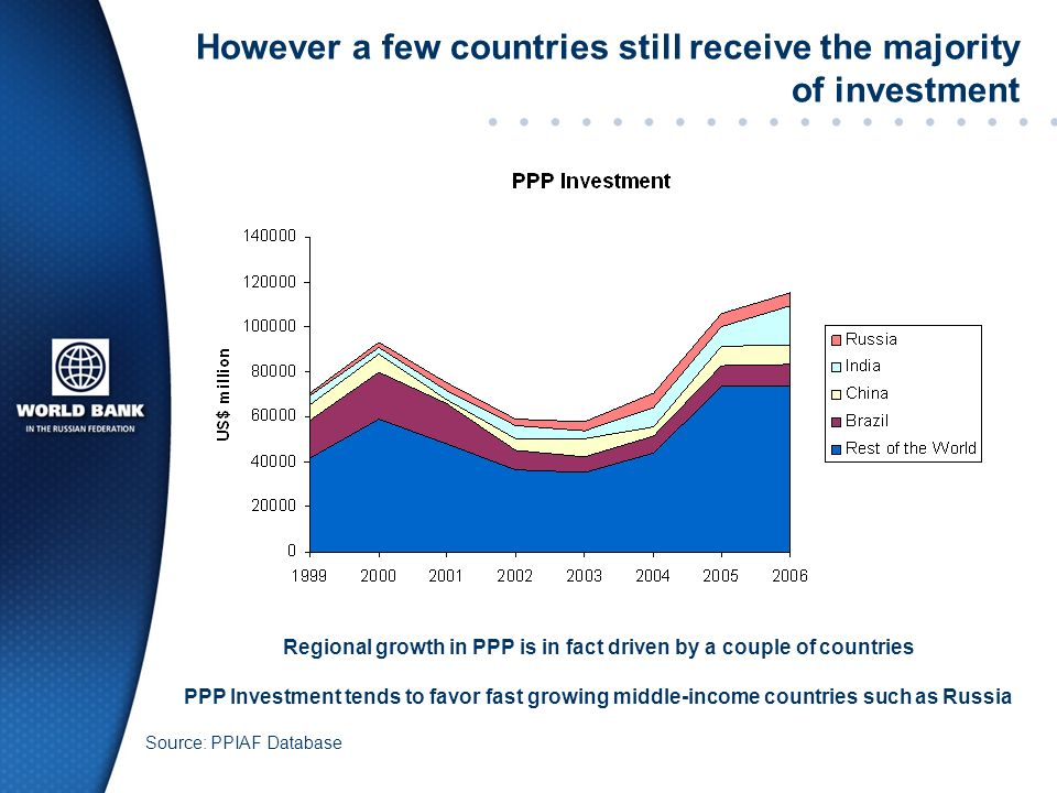 However a few countries still receive the majority of investment