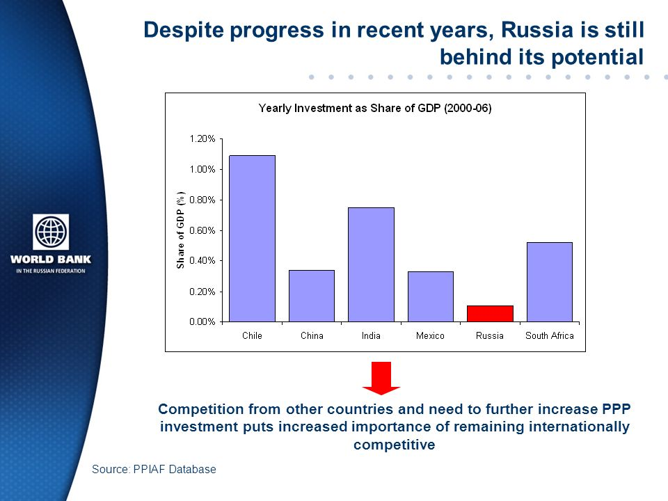 Despite progress in recent years, Russia is still behind its potential