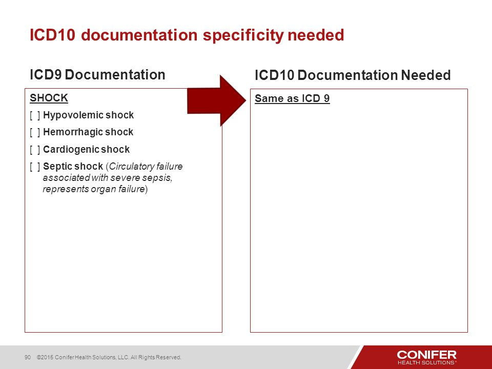 ICD 10 Documentation Specialty Introduction - ppt download