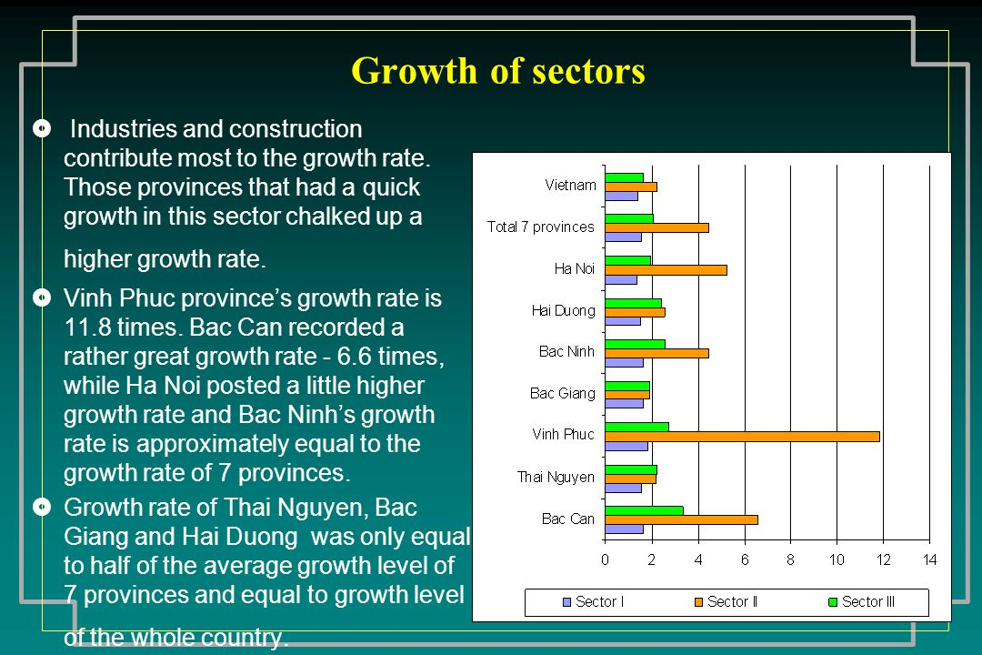 Growth of sectors