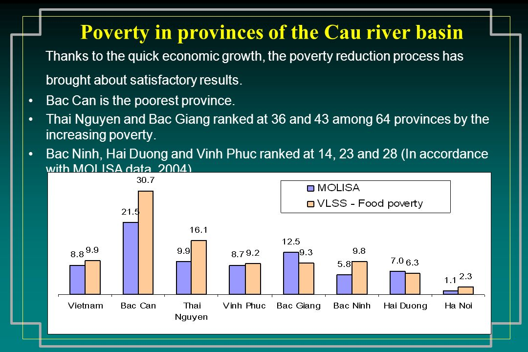 Poverty in provinces of the Cau river basin