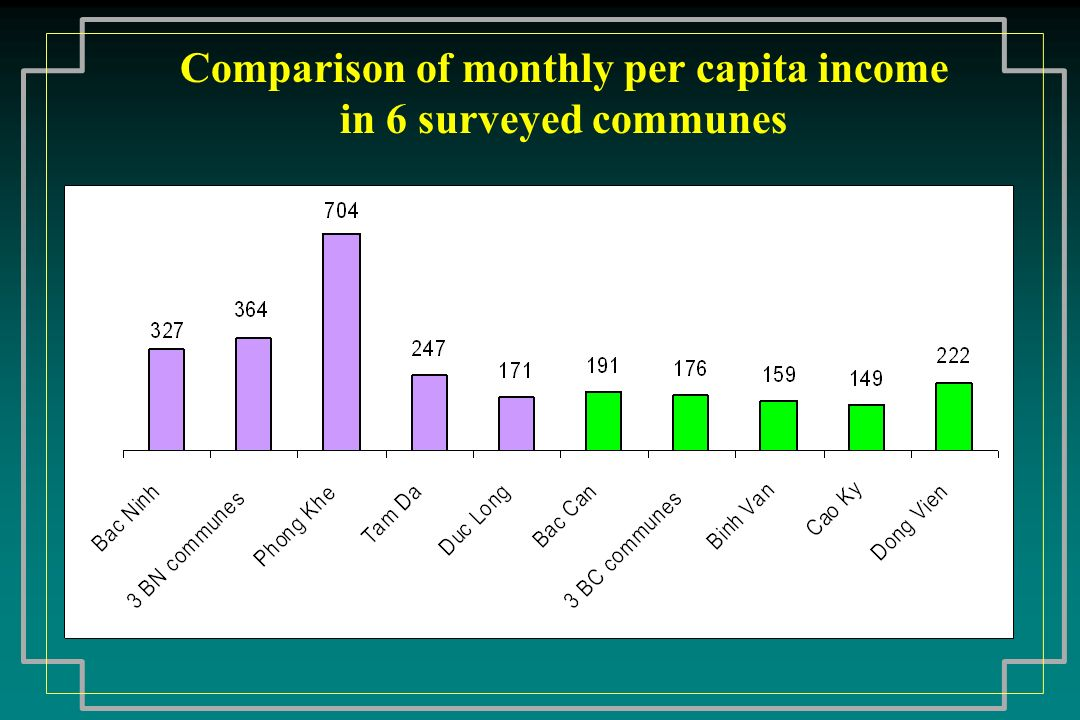 Comparison of monthly per capita income in 6 surveyed communes