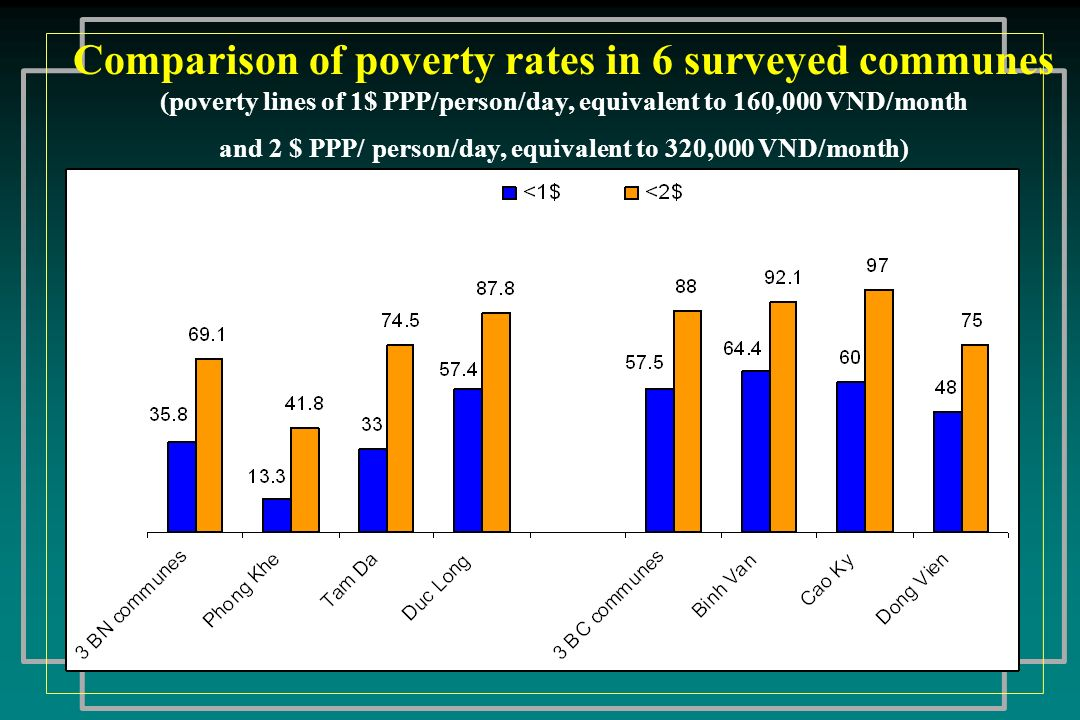 Comparison of poverty rates in 6 surveyed communes (poverty lines of 1$ PPP/person/day, equivalent to 160,000 VND/month and 2 $ PPP/ person/day, equivalent to 320,000 VND/month)
