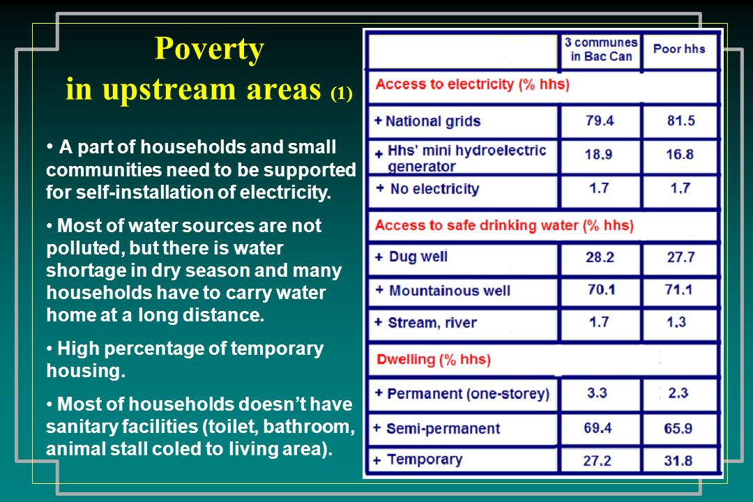 Poverty in upstream areas (1)
