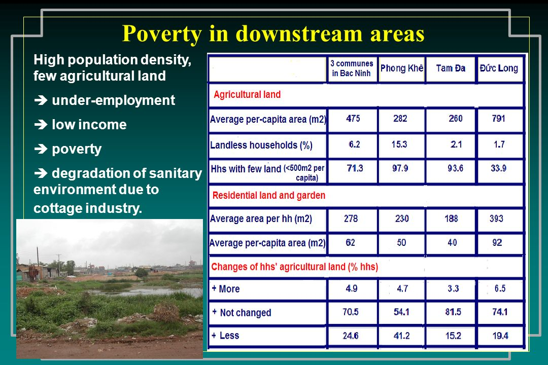 Poverty in downstream areas