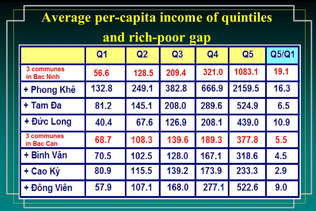 Average per-capita income of quintiles and rich-poor gap