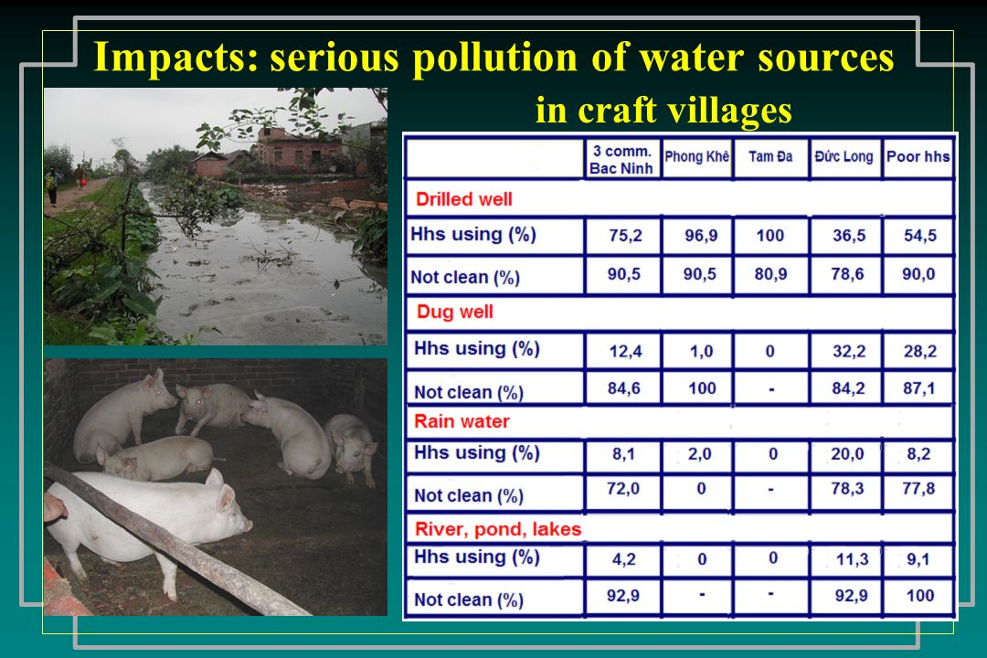 Impacts: serious pollution of water sources
