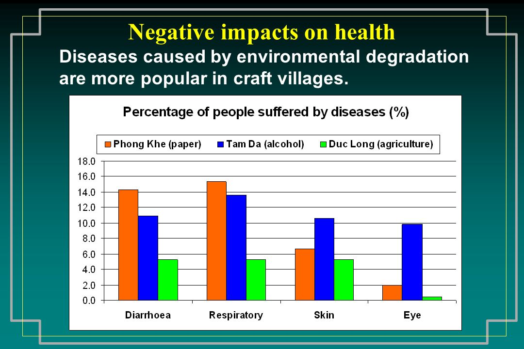 Negative impacts on health
