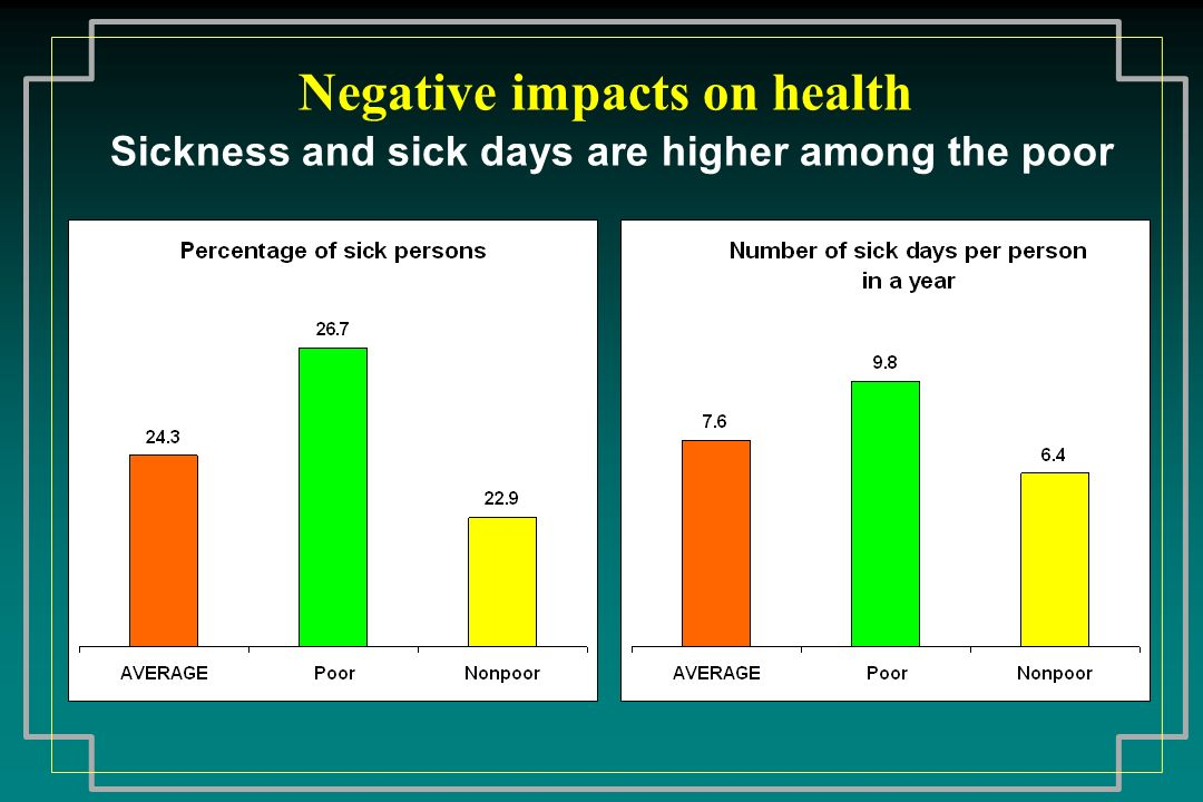 Negative impacts on health Sickness and sick days are higher among the poor