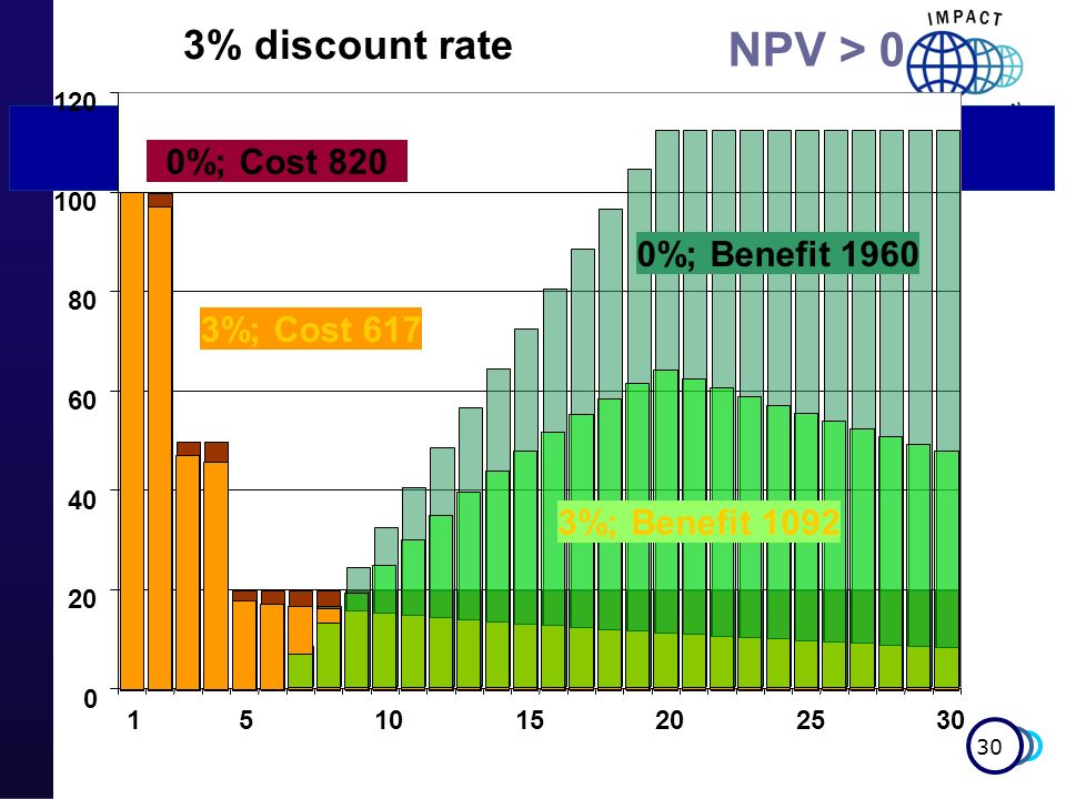 NPV > 0 3% discount rate 0%; Cost 820 0%; Benefit 1960 3%; Cost 617