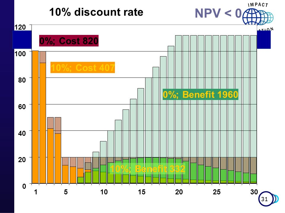 NPV < 0 10% discount rate 0%; Cost 820 10%; Cost 407