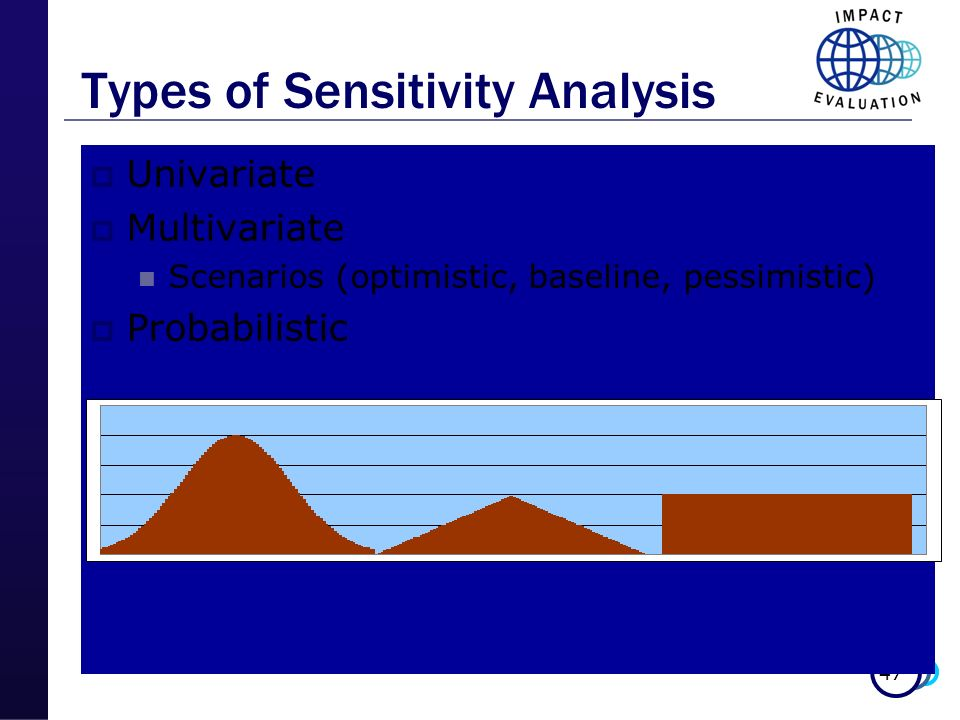 Types of Sensitivity Analysis