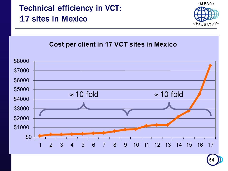 Technical efficiency in VCT: 17 sites in Mexico
