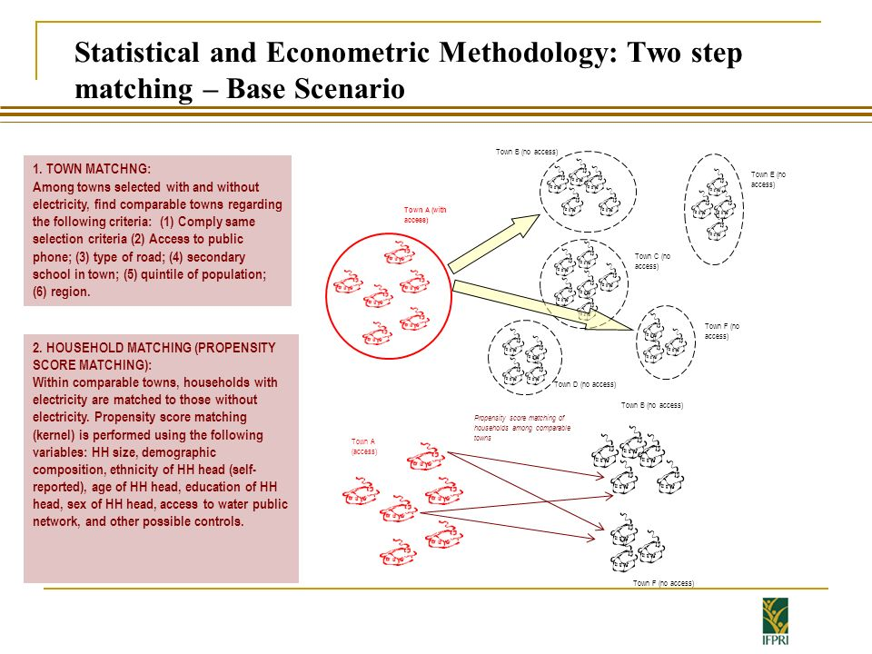 Statistical and Econometric Methodology: Two step matching – Base Scenario