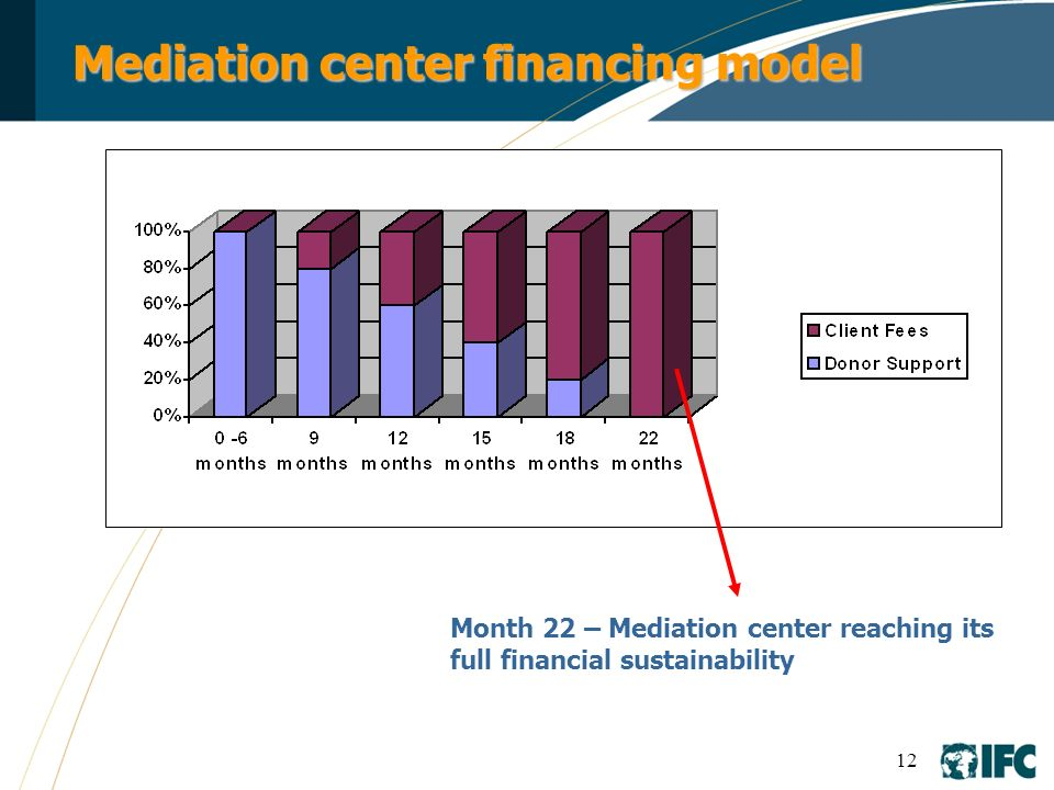 Mediation center financing model