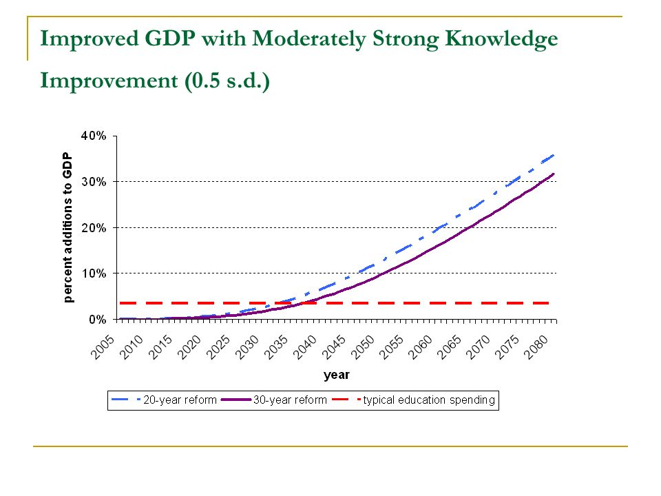 Improved GDP with Moderately Strong Knowledge Improvement (0.5 s.d.)