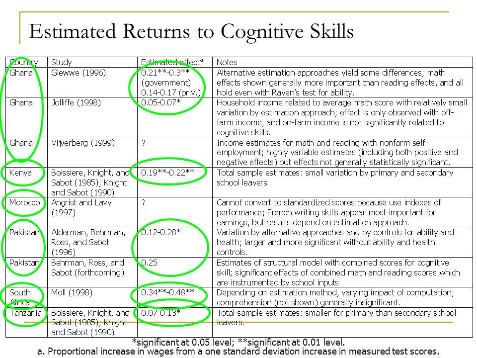 Estimated Returns to Cognitive Skills