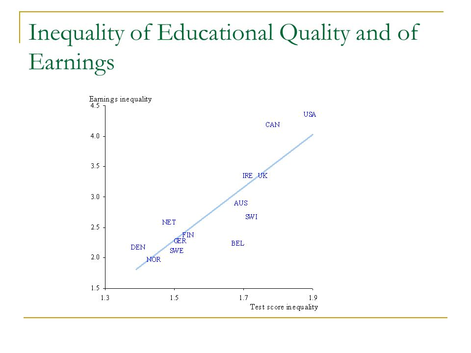 Inequality of Educational Quality and of Earnings