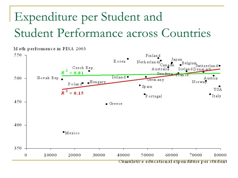 Expenditure per Student and Student Performance across Countries