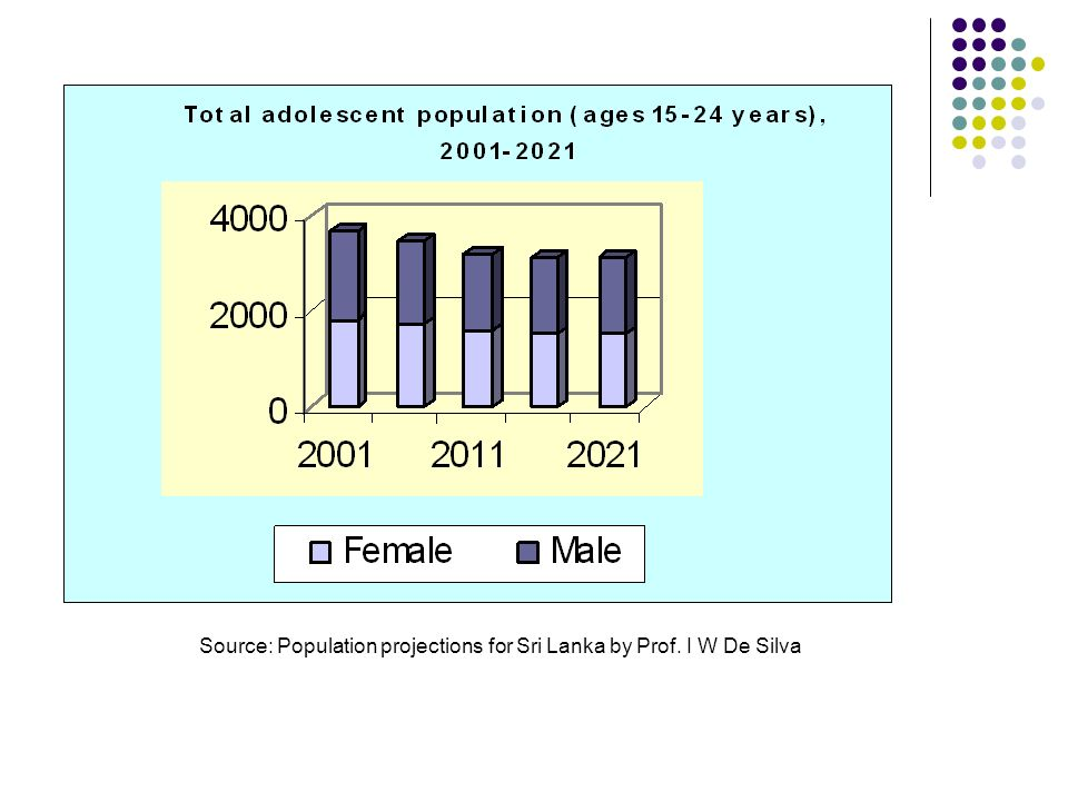 Source: Population projections for Sri Lanka by Prof. I W De Silva