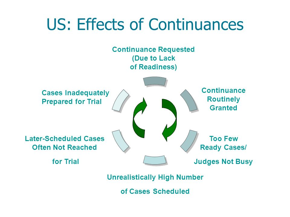 US: Effects of Continuances