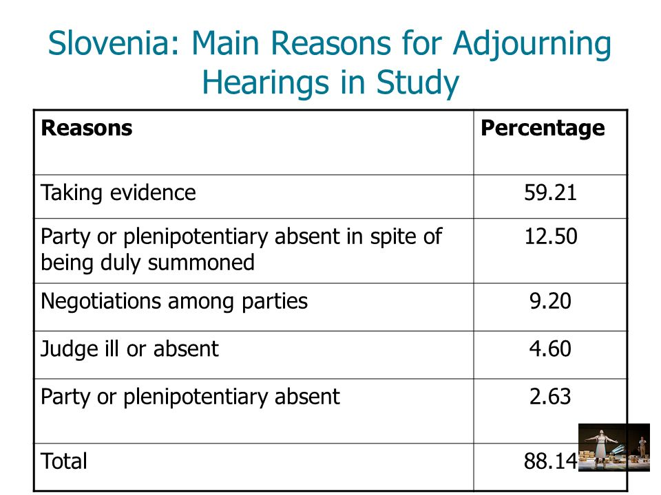 Slovenia: Main Reasons for Adjourning Hearings in Study