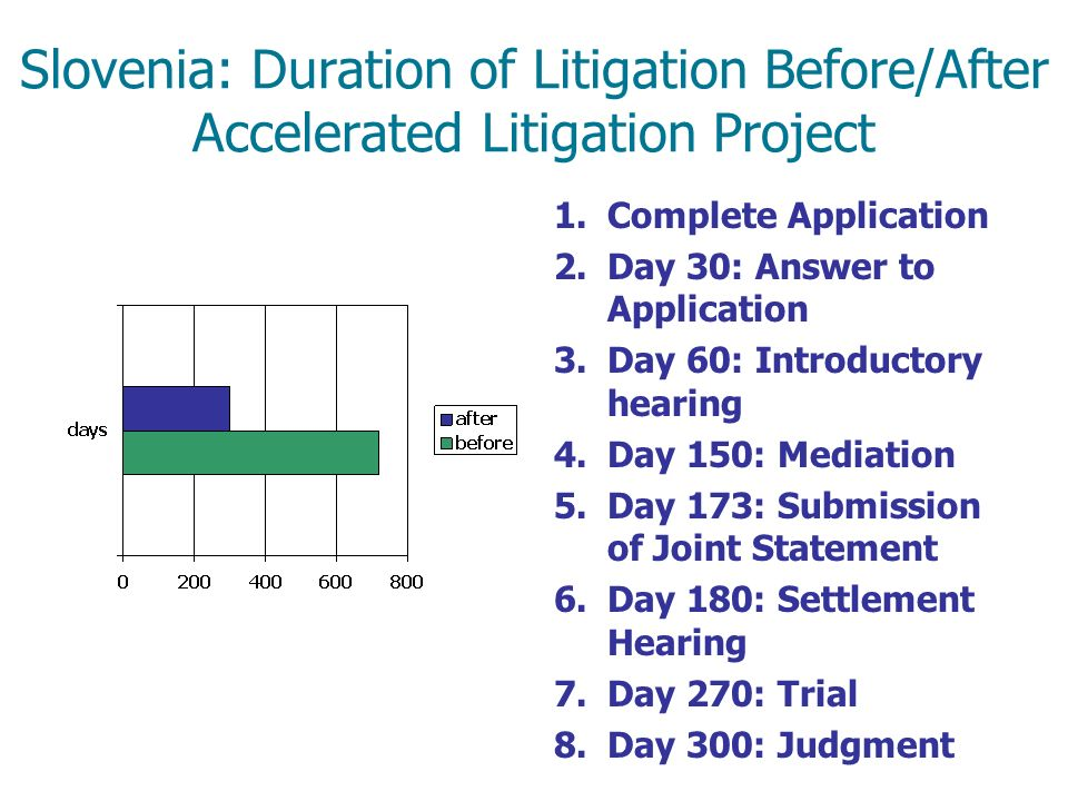 Slovenia: Duration of Litigation Before/After Accelerated Litigation Project