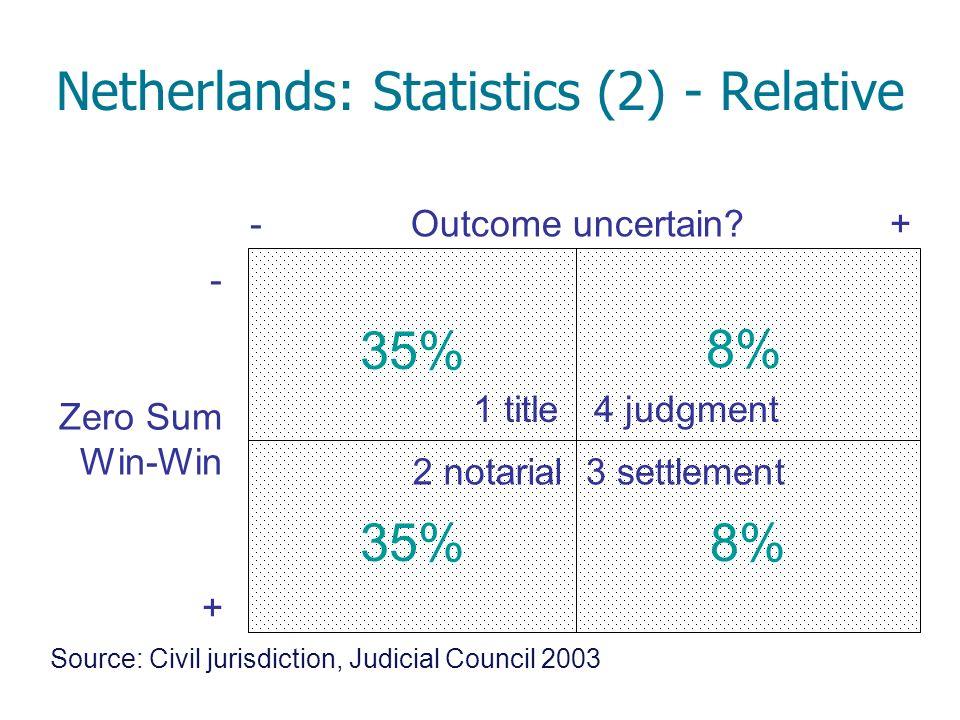Netherlands: Statistics (2) - Relative