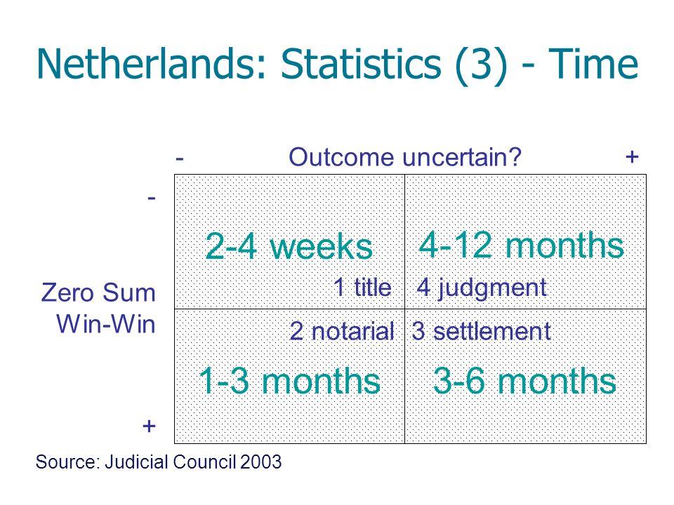 Netherlands: Statistics (3) - Time