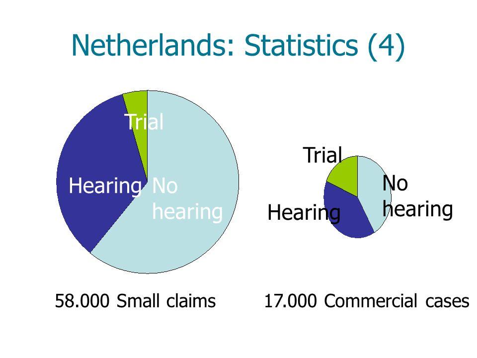 Netherlands: Statistics (4)