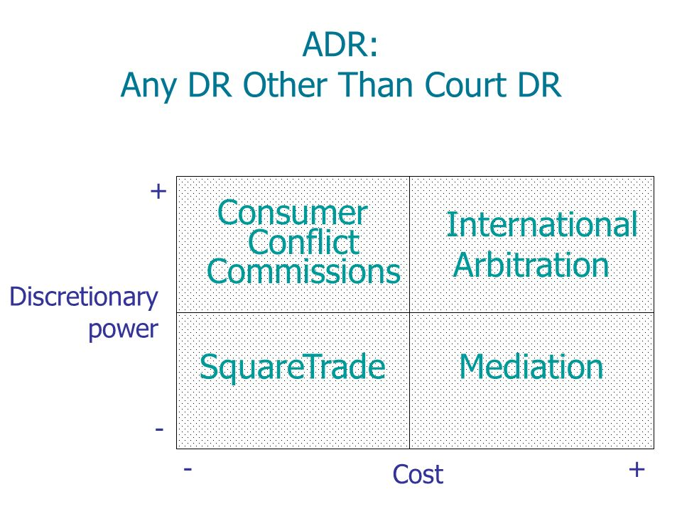 ADR: Any DR Other Than Court DR
