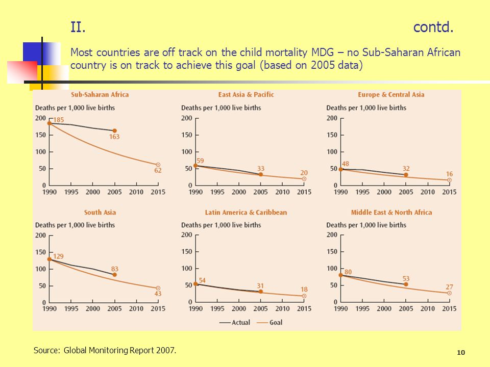 II. contd. Most countries are off track on the child mortality MDG – no Sub-Saharan African country is on track to achieve this goal (based on 2005 data)