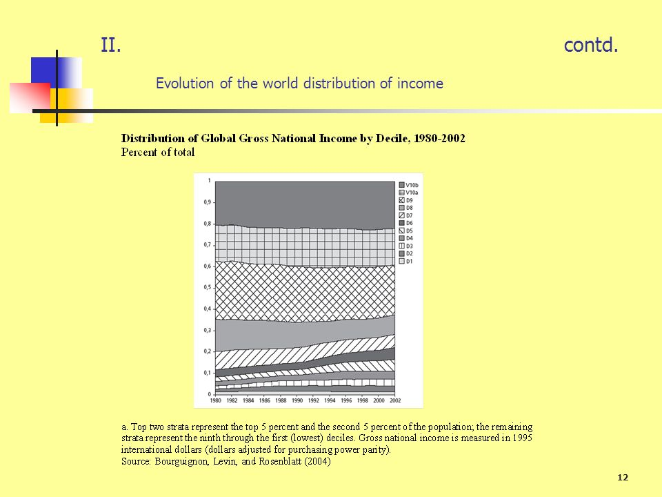 II. contd. Evolution of the world distribution of income