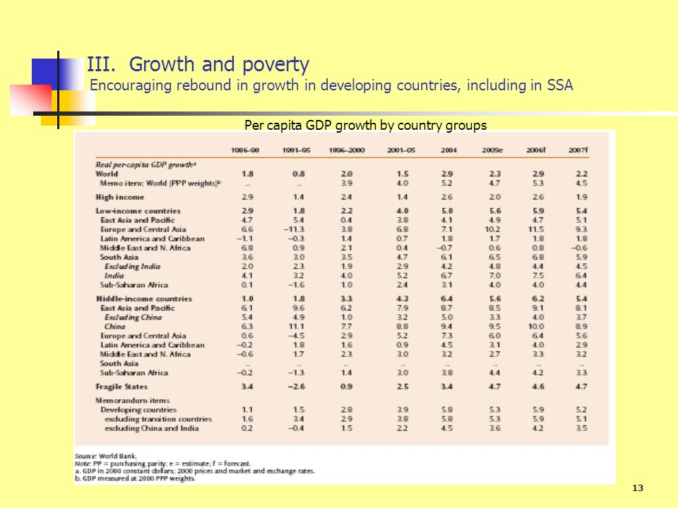 III. Growth and poverty Encouraging rebound in growth in developing countries, including in SSA