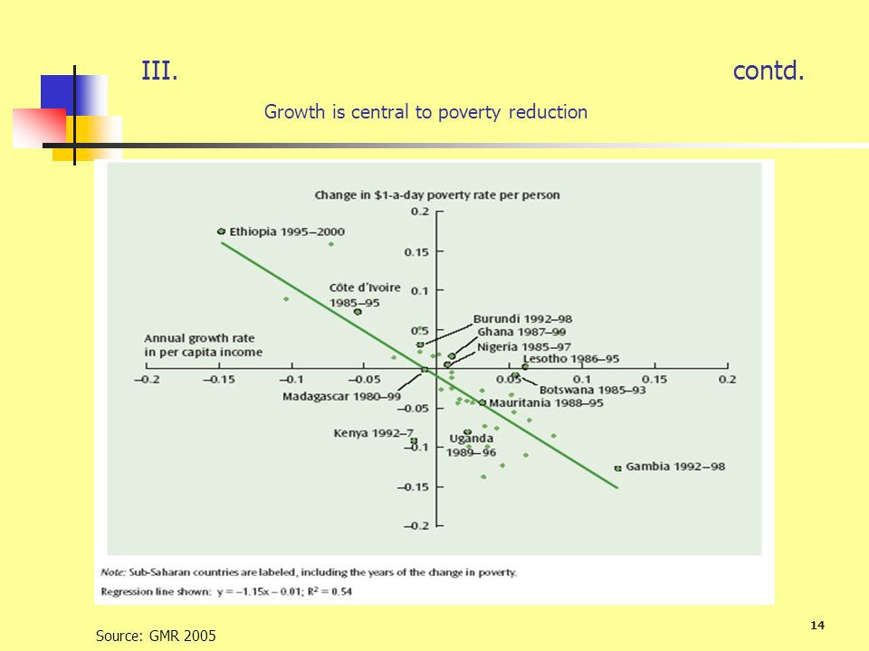 III. contd. Growth is central to poverty reduction