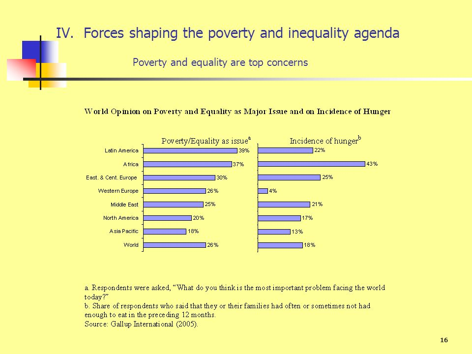 IV. Forces shaping the poverty and inequality agenda
