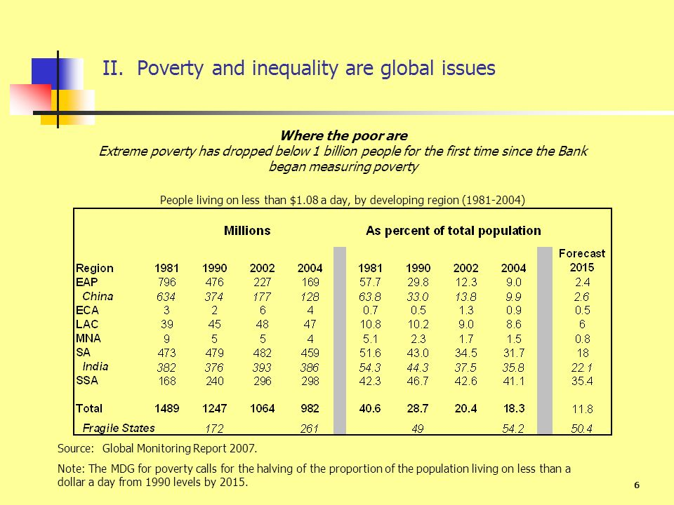 II. Poverty and inequality are global issues