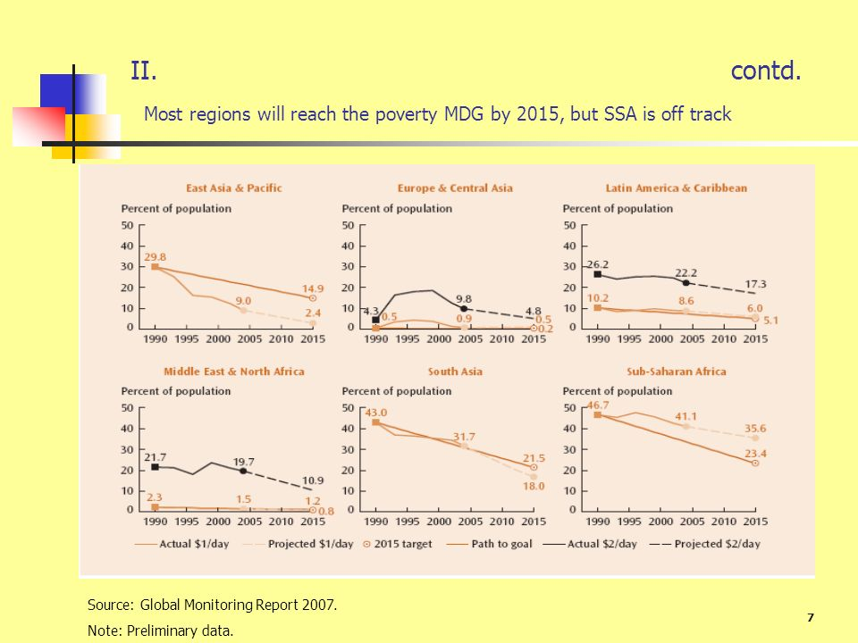 II. contd. Most regions will reach the poverty MDG by 2015, but SSA is off track