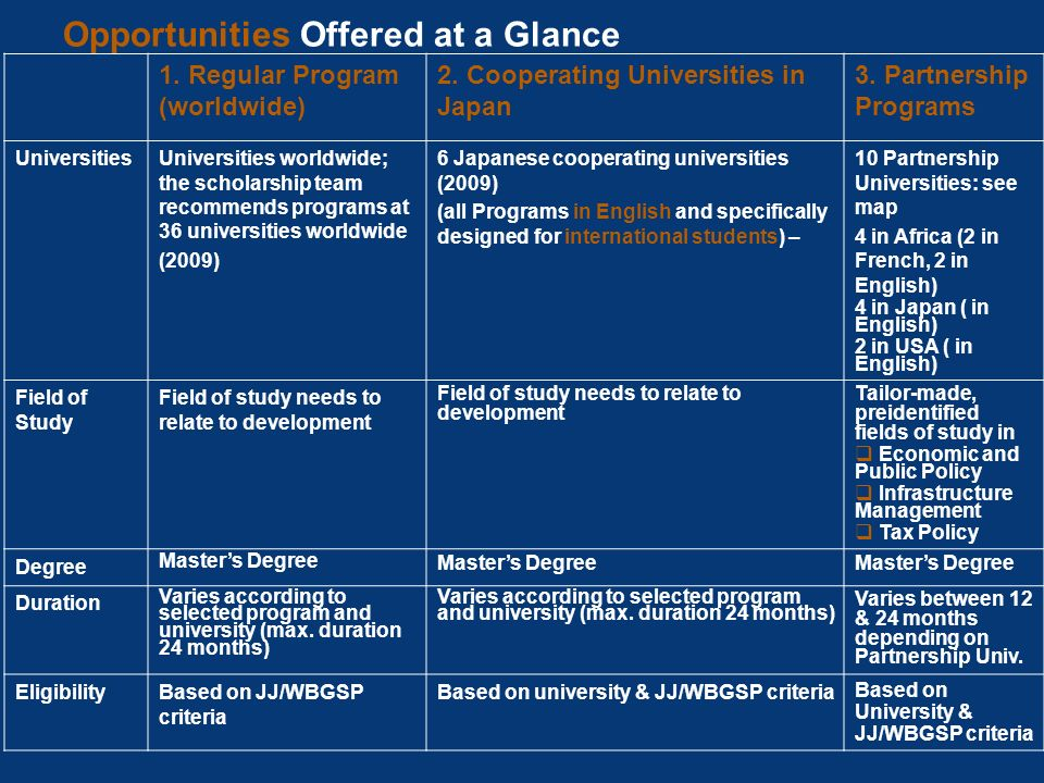 Opportunities Offered at a Glance