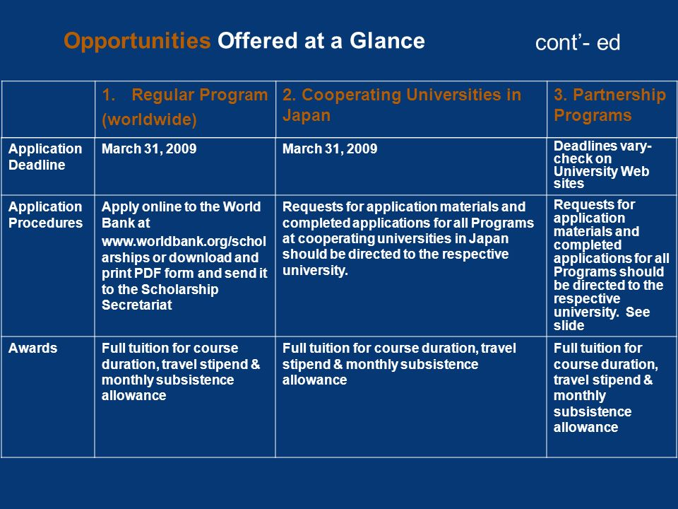 Opportunities Offered at a Glance cont'- ed