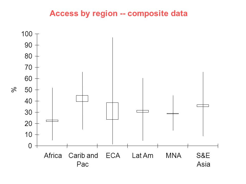 Access by region -- composite data