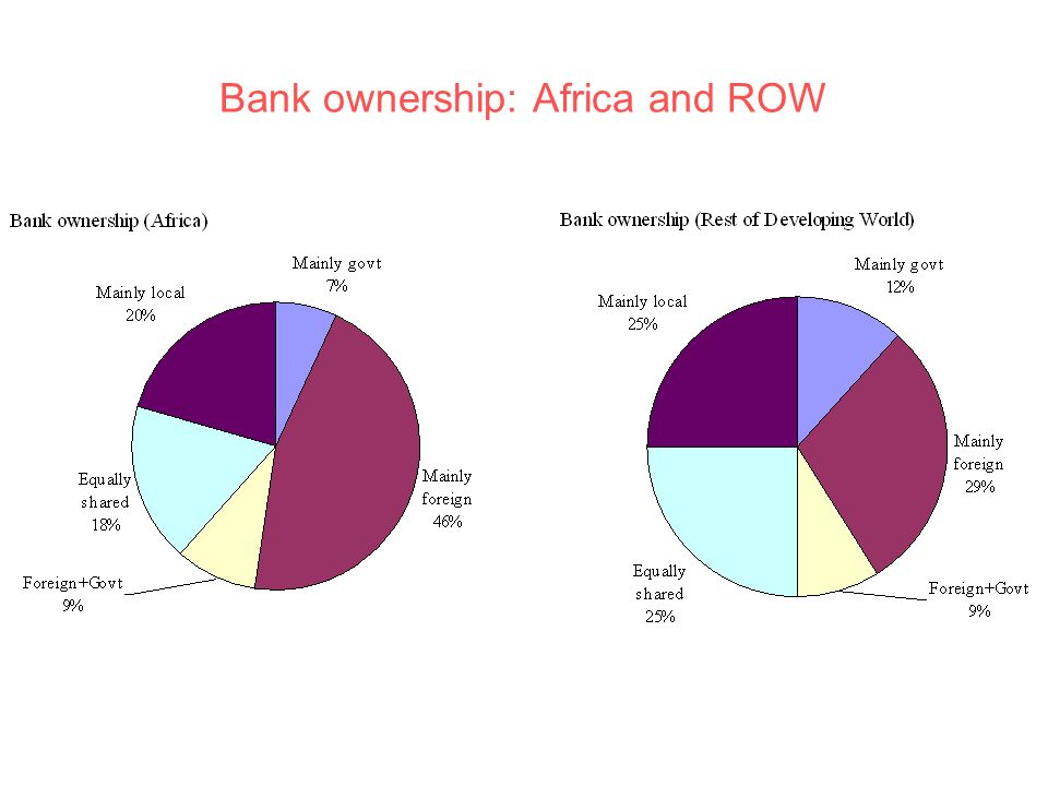 Bank ownership: Africa and ROW