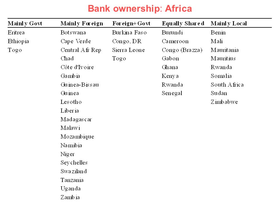 Bank ownership: Africa