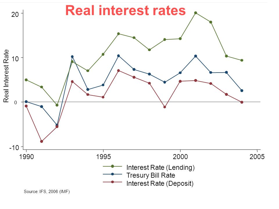 Real interest rates -10 10 20 Real Interest Rate 1990 1995 2000 2005